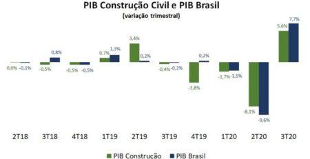 PIB Construção Civil